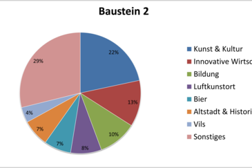Baustein2