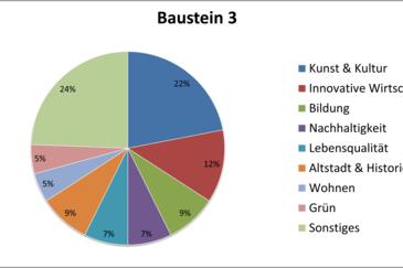 Baustein3