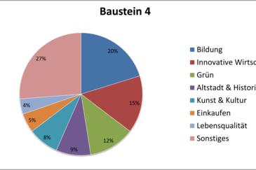 Baustein4