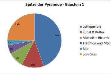 Baustein 1